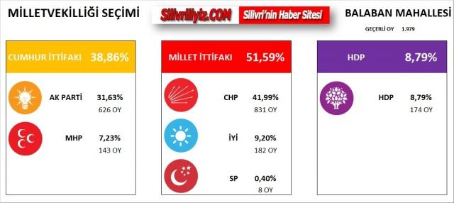 Silivri Köy Köy Mahalle Mahalle Milletvekilliği Seçim Sonuçları